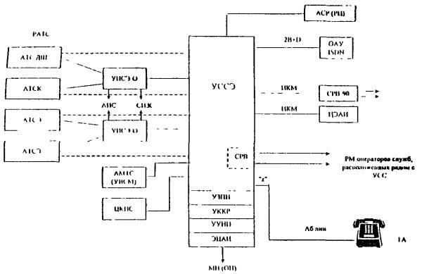 схема организации связи со