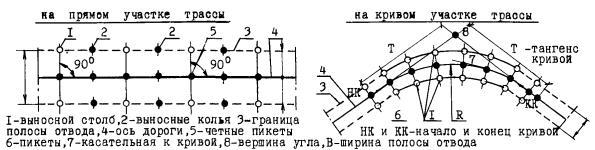 Схема разбивки и закрепления осей