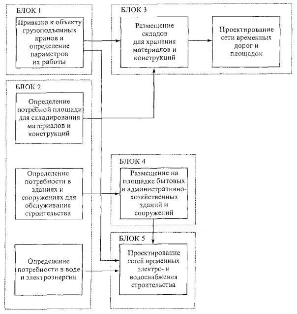 Рисунок 3 - Блок-схема