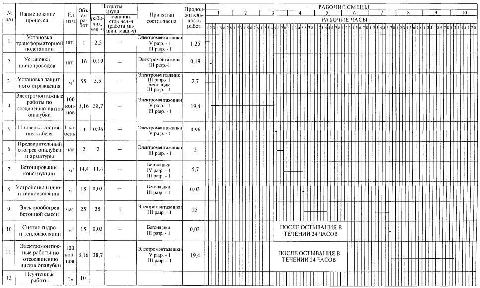 Руководство По Производству Бетонных И Железобетонных Работ В Зимних Условиях