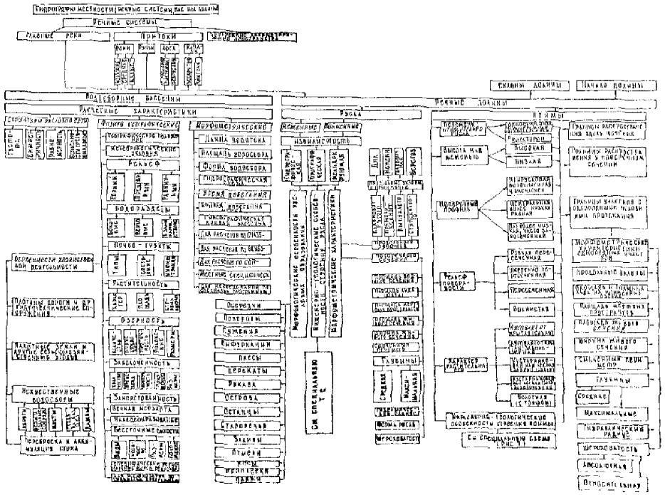 Технологическая схема состава