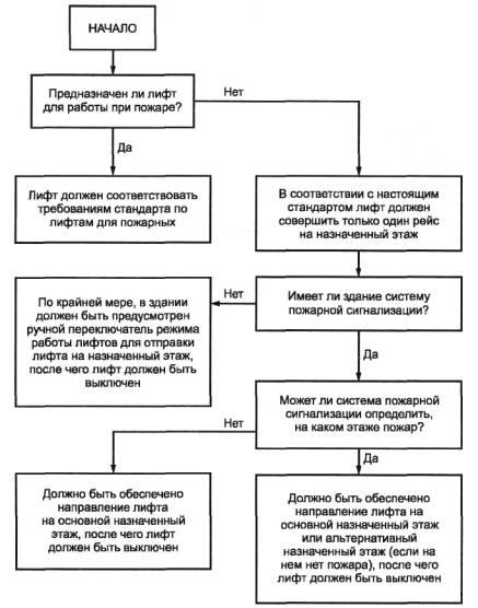 А.1 Блок-схема формирования