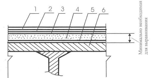 Европейское качество эпоксидные полы полиуретановое эпоксидное покрытие p=180 клей полиуретановый для резиновой крошки купить в краснодаре