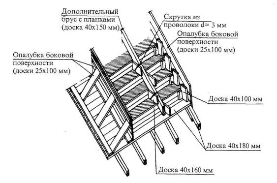 Схема опалубки ступеней с