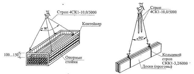Рисунок 6- Схемы строповки