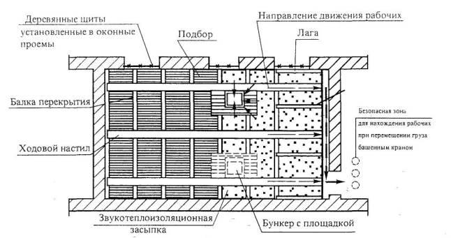 Рисунок 5 - Схема удаления