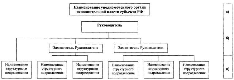 органа исполнительной власти