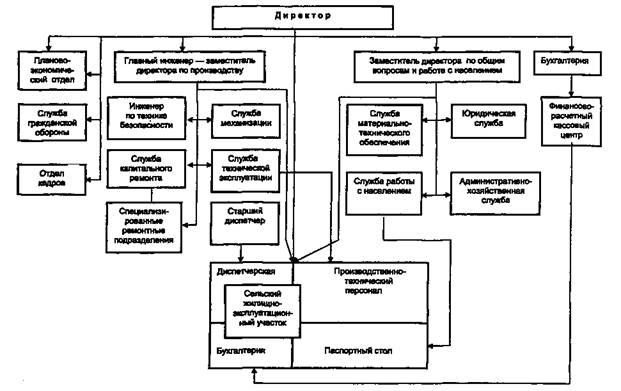 Примерная структурная схема