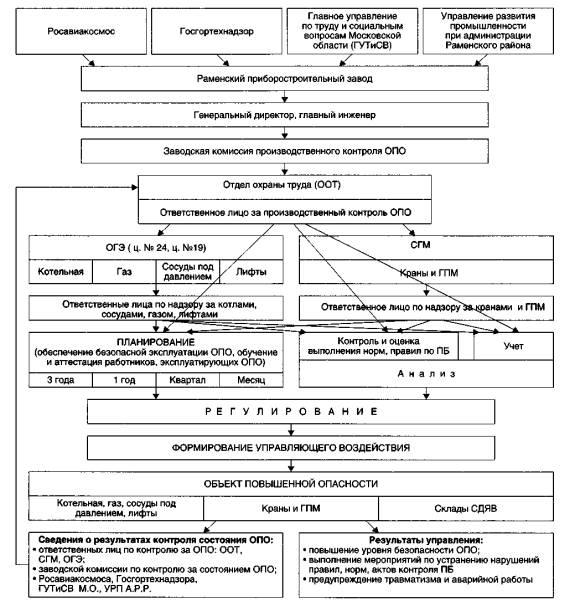 Должностная инструкция планово экономического отдела