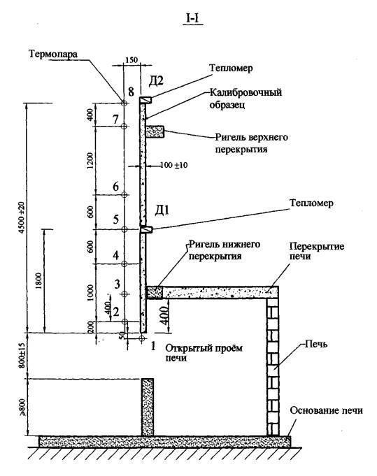 Рисунок 3б - Схема установки с