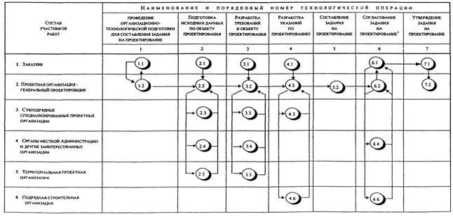 """МД 3.02-2000 """"Технологические"""