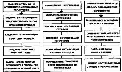 Рис 1 основные виды мероприятий по