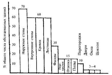 Рис 2 20 распределение дефектов 5