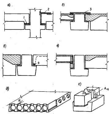 Рекомендации по расчету и конструированию опорных зон ригелей с подрезками