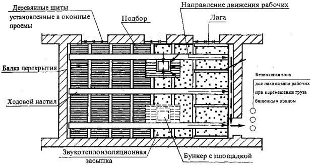 Рисунок 3 - Схема удаления