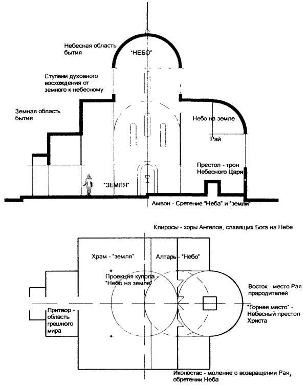 Схематическаямодель православного храма с символическим значением его элементов.