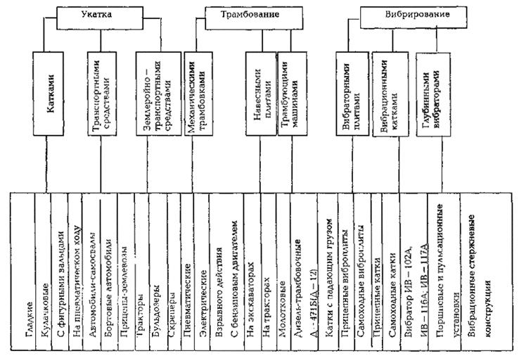 Технология укладки геотекстиля