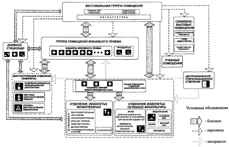 3.24. Схема взаимосвязи основных функциональных групп помещений и графики движения больных...