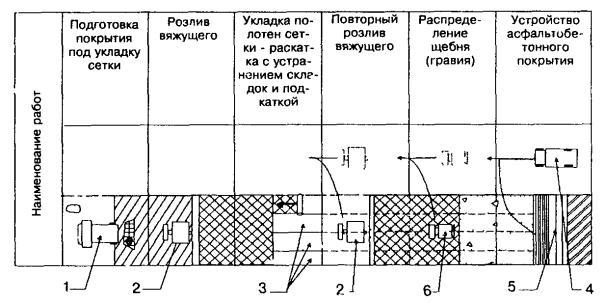 Схема фрезерование асфальтобетонного покрытия