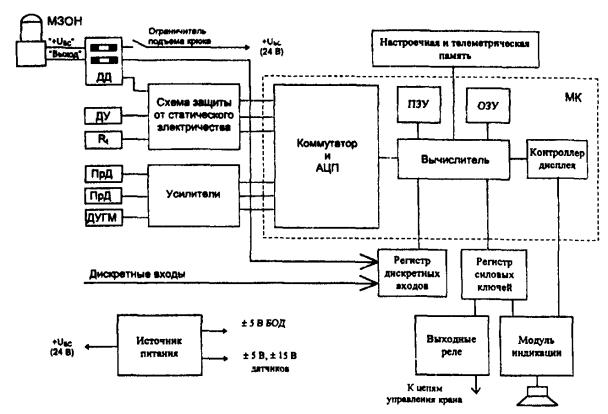 Блок-схема прибора ОНК-140: