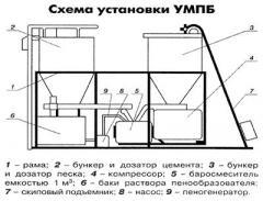 Анонс: Оборудование для производства пенобетона