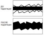 ОСОБЕННОСТИ ПРОДУКТА: Гидроизоляционная прокладка БАРЬЕР