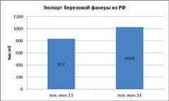 Анонс: Российский рынок фанеры: тенденции и угрозы