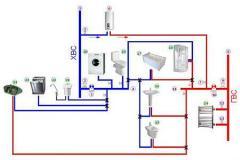 Анонс: Водоснабжение квартиры. Схемы подключения сантехнических приборов