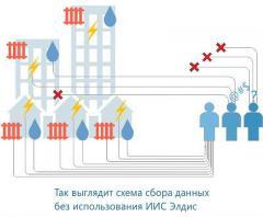 Анонс: ИИС Элдис — новый и эффективный способ коммерческого учета энергоресурсов