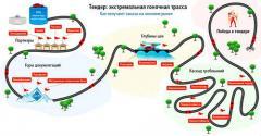 Анонс: Тендер: экстремальная гоночная трасса