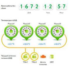 Анонс: Насосы GRUNDFOS в системе охлаждения дата-центра