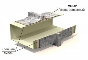 ET Vent - 60 - Система конструктивной огнезащиты воздуховодов и коробов дымо- газоудаления