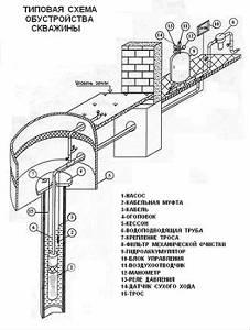 Водоснабжение загородного дома, обустройство скважин
